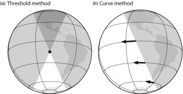 Illustration of two different methods of obtaining location estimates from light levels: (a) Threshold method and (b) Curve method. From Lisovski et al. 2020.