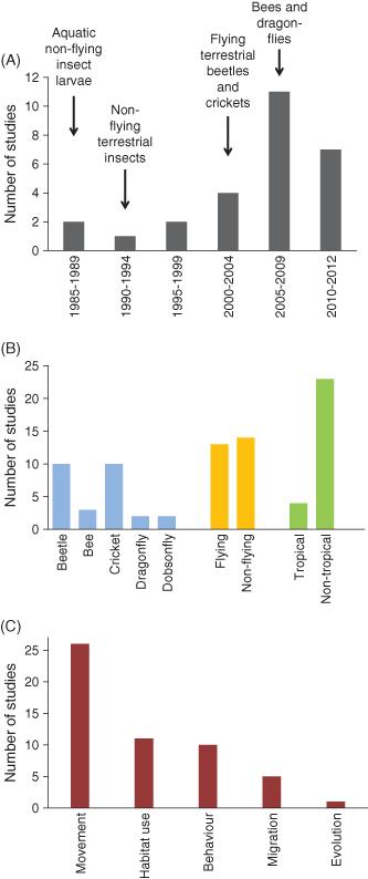Figure 3 from Kissler et al. (2013)
